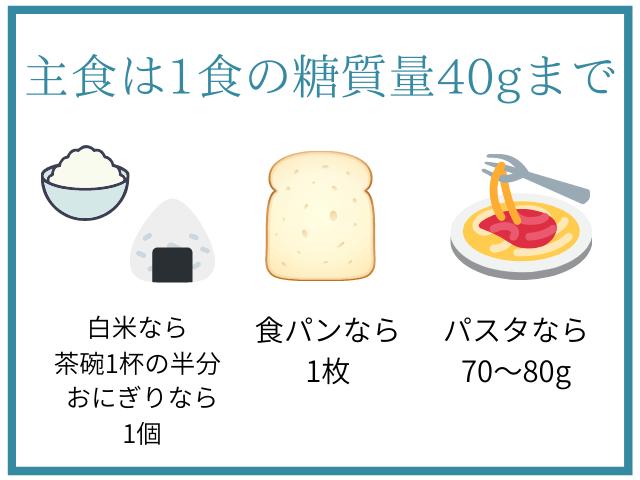 1食あたりの糖質量